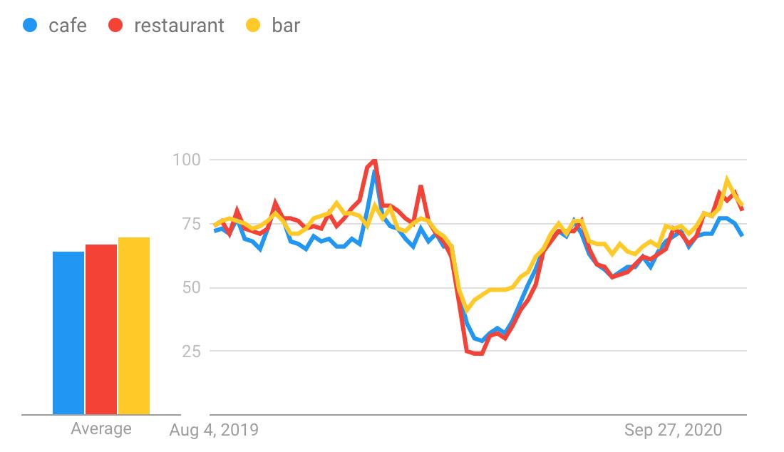 Cafe,restaurant, Bar Drift & Wood Search Trends