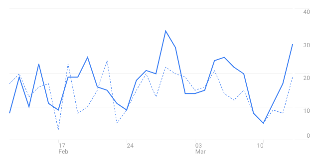 Google analytics data preview
